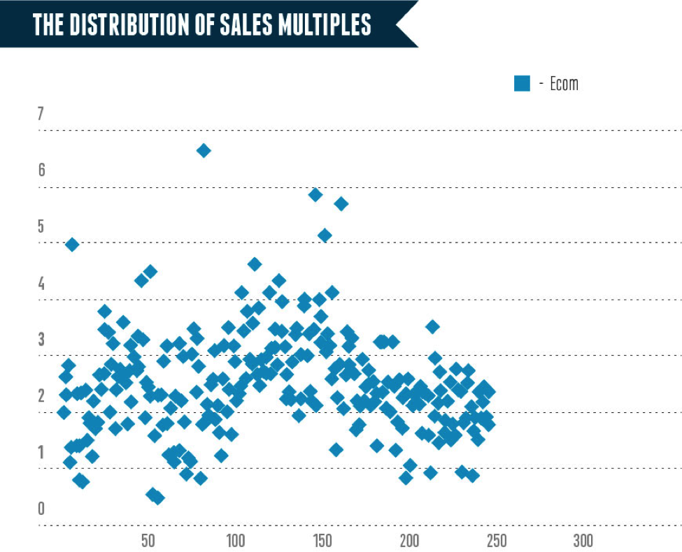 the distribution of sales multiples