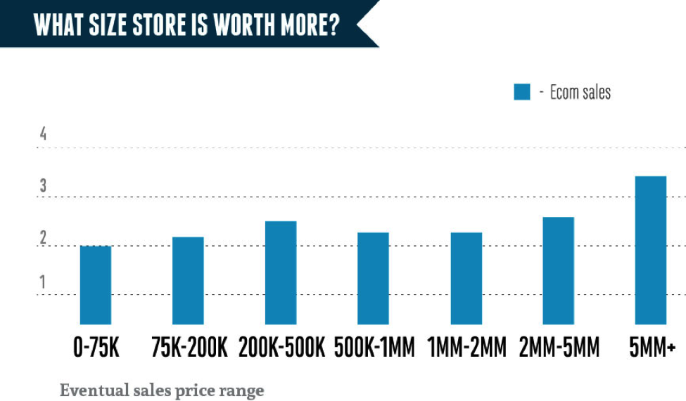 what size store is worth more