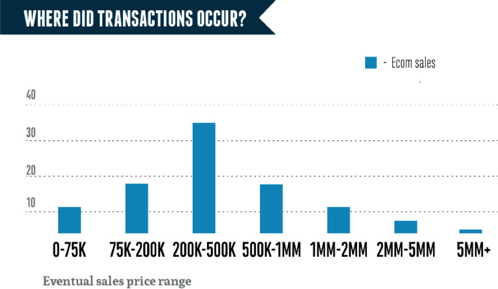 where did transactions occur