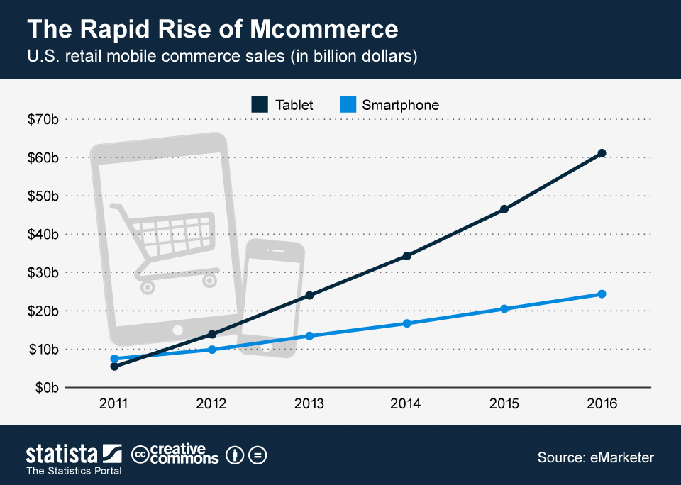 ChartOfTheDay_822_retail_mobile_commerce_sales_in_the_U_S__n