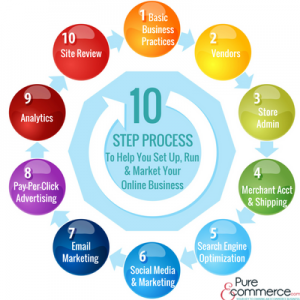 Pure-Ecommerce-10-Step-Process