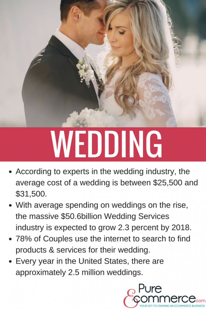 Couples are spending more on weddings than ever before! Favors, gifts, and  personalized items comprise a large part of the online wedding business.
