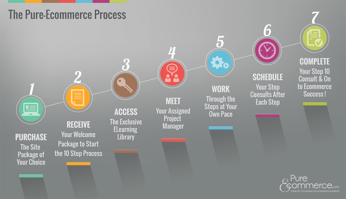 The Pure-Ecommerce Process