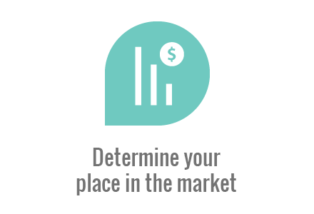 Determine your place in the market