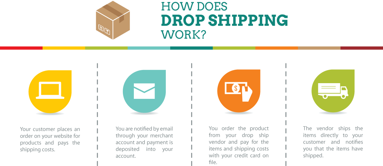 Drop Shipping - how does it work?
