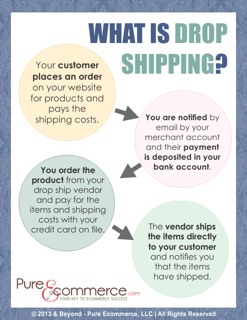 What is drop shipping inforgraphic
